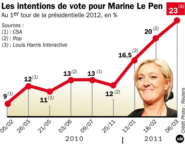 marine_le_pen_en_tete_des_sondages_8712_hd