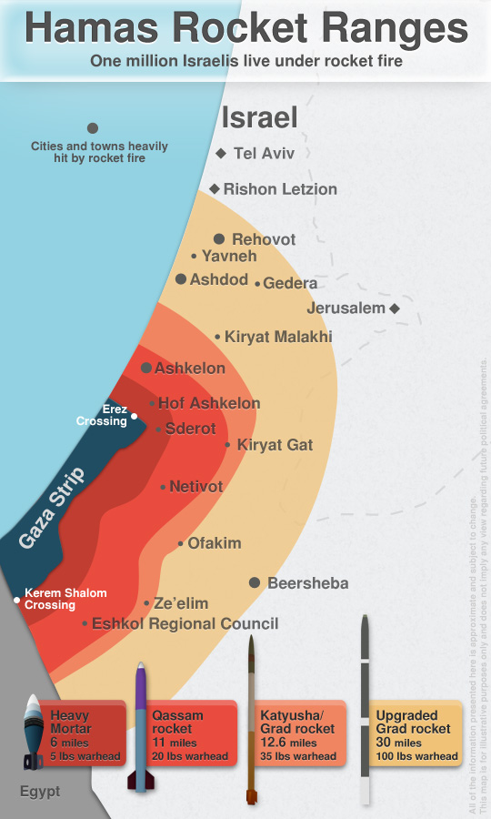 hamas-rocket-ranges