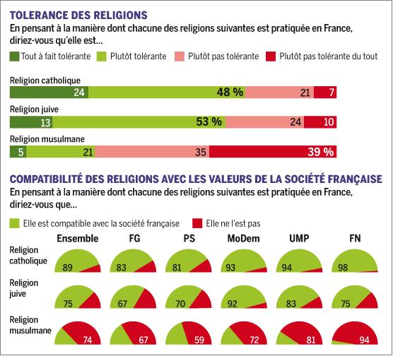 Le Monde Ipsos poll