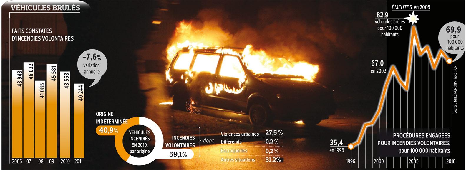 SOC201253-voitures-brulees