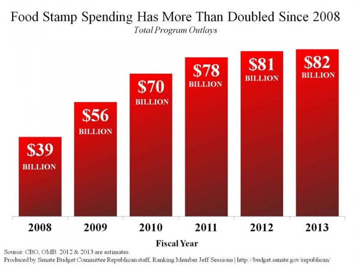 obama-food-stamp-president-made-usage-double-e1370055842113