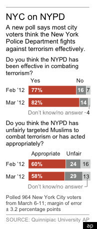 NYPD-POLL-NEW-YORKERS-APPROVE-QUINIPIAC-POLL