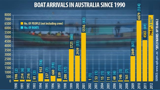 175172-asylum-seeker-arrivals-in-australia