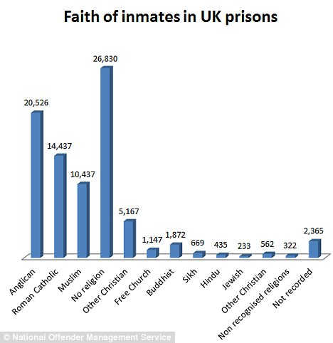 Muslims make up a disproportionate number of prison inmates considering Muslims only comprise about 3% of the British population