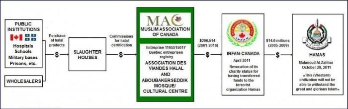 canada-halal-terror-nexus-e13712335561671
