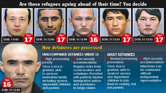 MMIGRATION detainees are pretending to be teens to get their visa applications processed quicker and live in better conditions. Victoria's biggest youth immigration detention centre in Broadmeadows is filled with many asylum seekers claiming to be under 18 to escape the tougher regulations for adults, an investigation has discovered. Secret photos obtained by the Herald Sun reveal men with obvious signs of ageing, including crow's-feet, wrinkles around their eyes and receding hairlines. Experts say the men are more likely to be aged in their 20s.