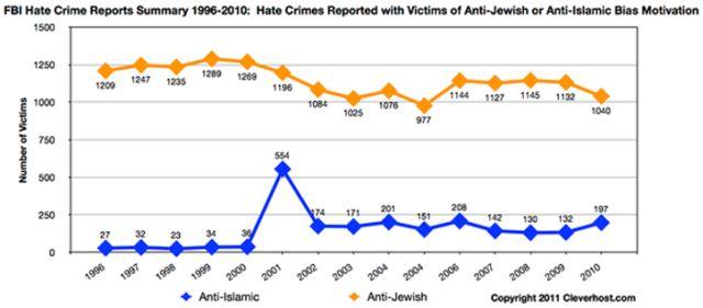 anti-muslim-anti-jew-hate-crime-america