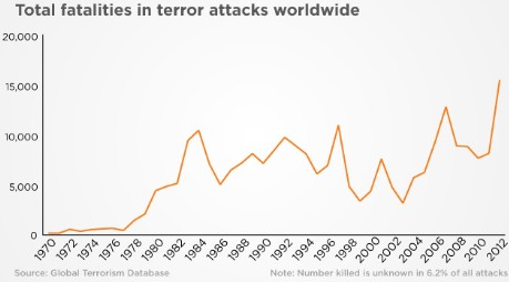 131025111241-total-terror-fatalities-worldwide-custom-1