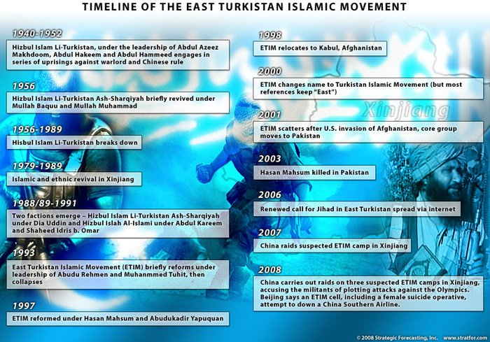 ETIM-Timeline-Chart-800