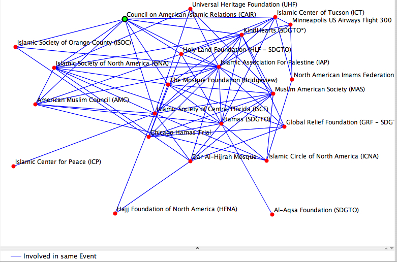 Graph of the network of Hamas affiliated organizations linked to the Holy Land Foundation and their terrorist fundraising.