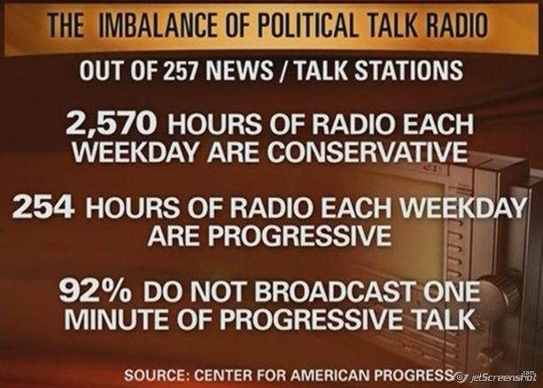 And now liberal talk radio is virtually history