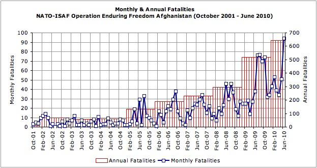 monthly-annual-fatalities-afghanistan