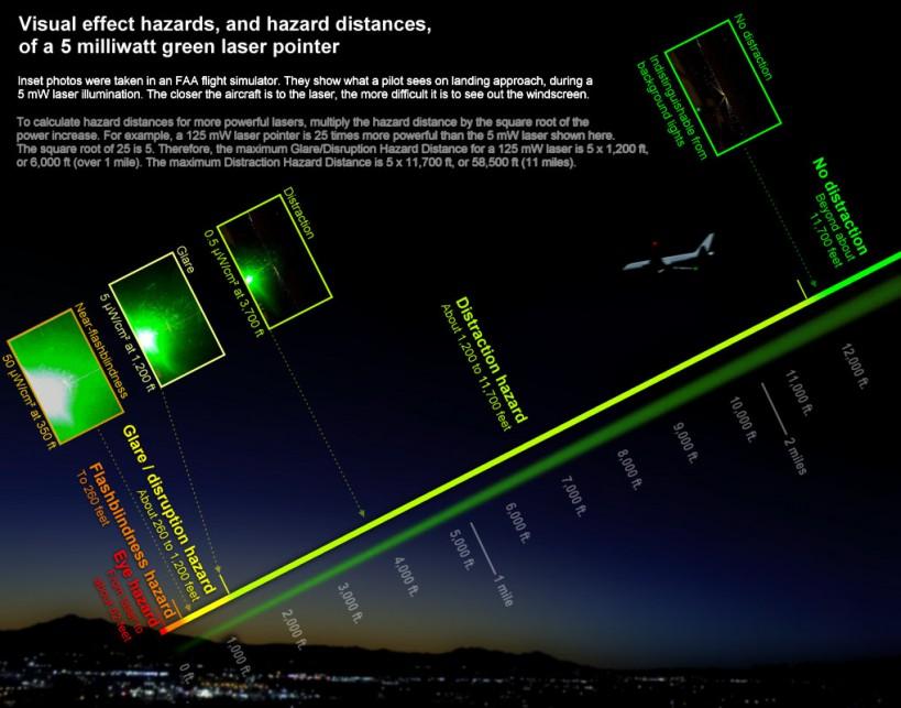 laser-pointer_hazard-distances_nightscene_1019x800-e1393466085329