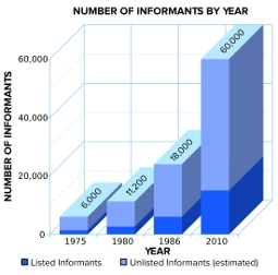 Informants-by-Year