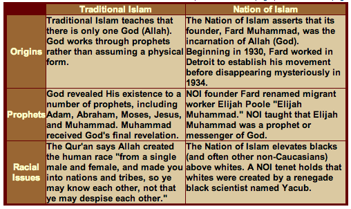 a comparison between the nation of islam and the traditional islam religion The difference between muslims and political islam is a total difference between islam and political islam they consider their religion to be of.