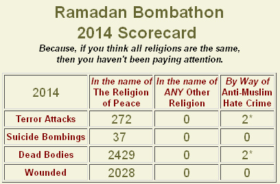 ramadan-bombathon-scorecard-2014-the-religion-of-peace-1