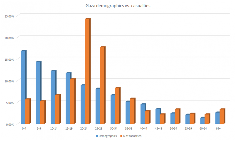 A distribution comparing the dead in Gaza to the actual population, refuting accusations of indiscriminate killing by the IDF; most of the dead have been combatant-age males.