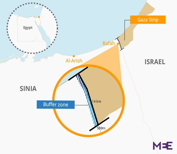 Sinai_BufferZone