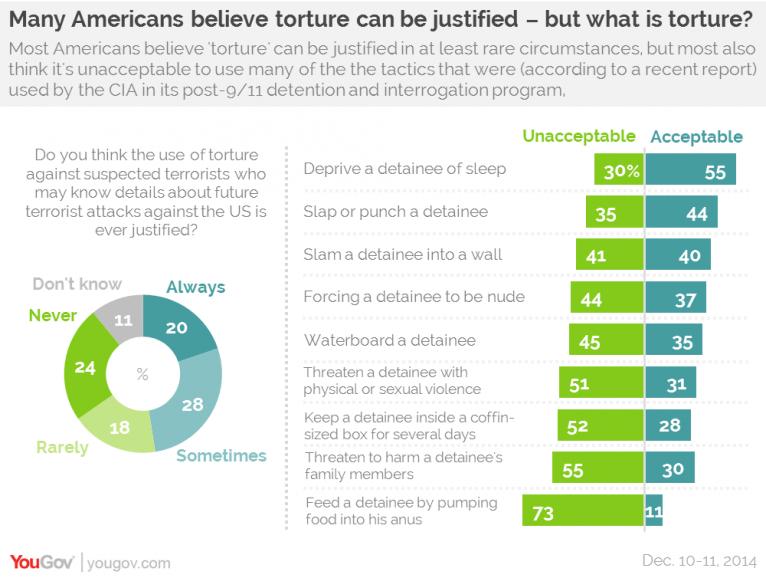Torture US