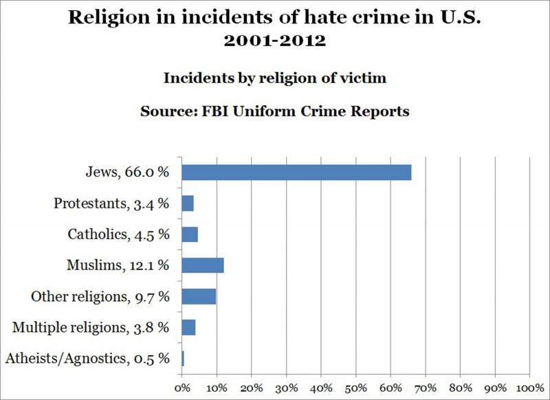 140415-hate-crimes-by-religion2-2300_8f2eb71bfa345ac0669fad850cfd4b8d-e1425368907419