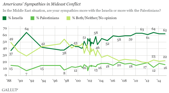 Gallup-Israel-Palestinian-Side-With-Feb-2015