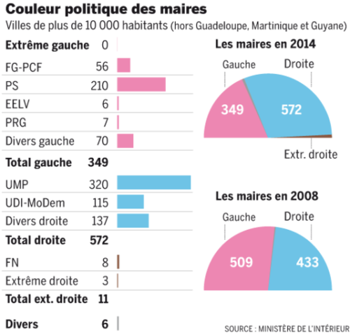 2014 French Municipal elections showed an historic shift to the right (droite)