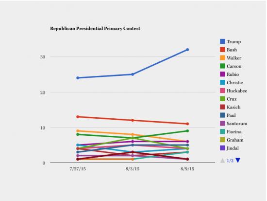 Latest CBS presidential race poll