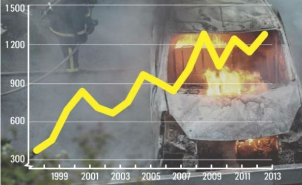 (Graph above: number of torched cars by Muslims in Sweden