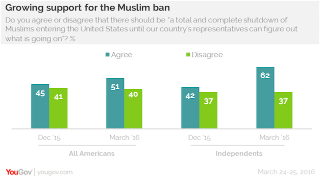 Growing-support-for-the-Muslim-ban