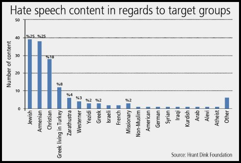 Jews were the most frequent targets of hate speech in Turkey, followed closely by Armenians.