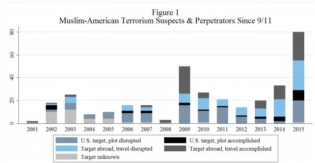 muslim-american-terrorism-chart