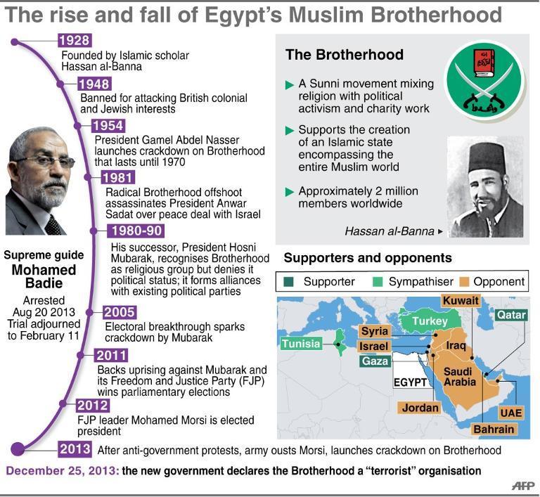 muslim-brotherhood-history