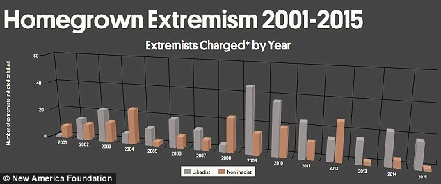Muslim jihadists are in gray