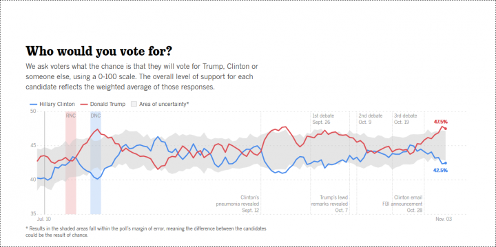 where-the-presidential-race-stands-today-the-usc-dornsife-los-angeles-times-poll-los-angeles-times-png